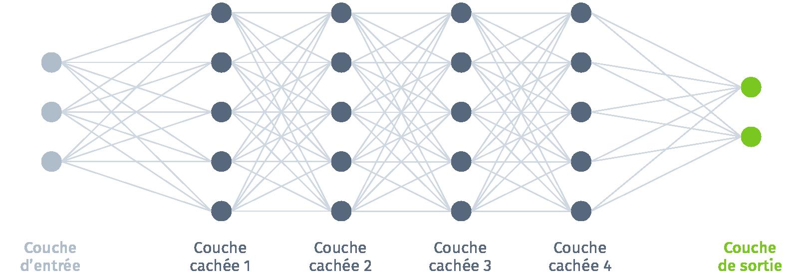 Deep Learning, schéma d'un réseau de neurones simplifié