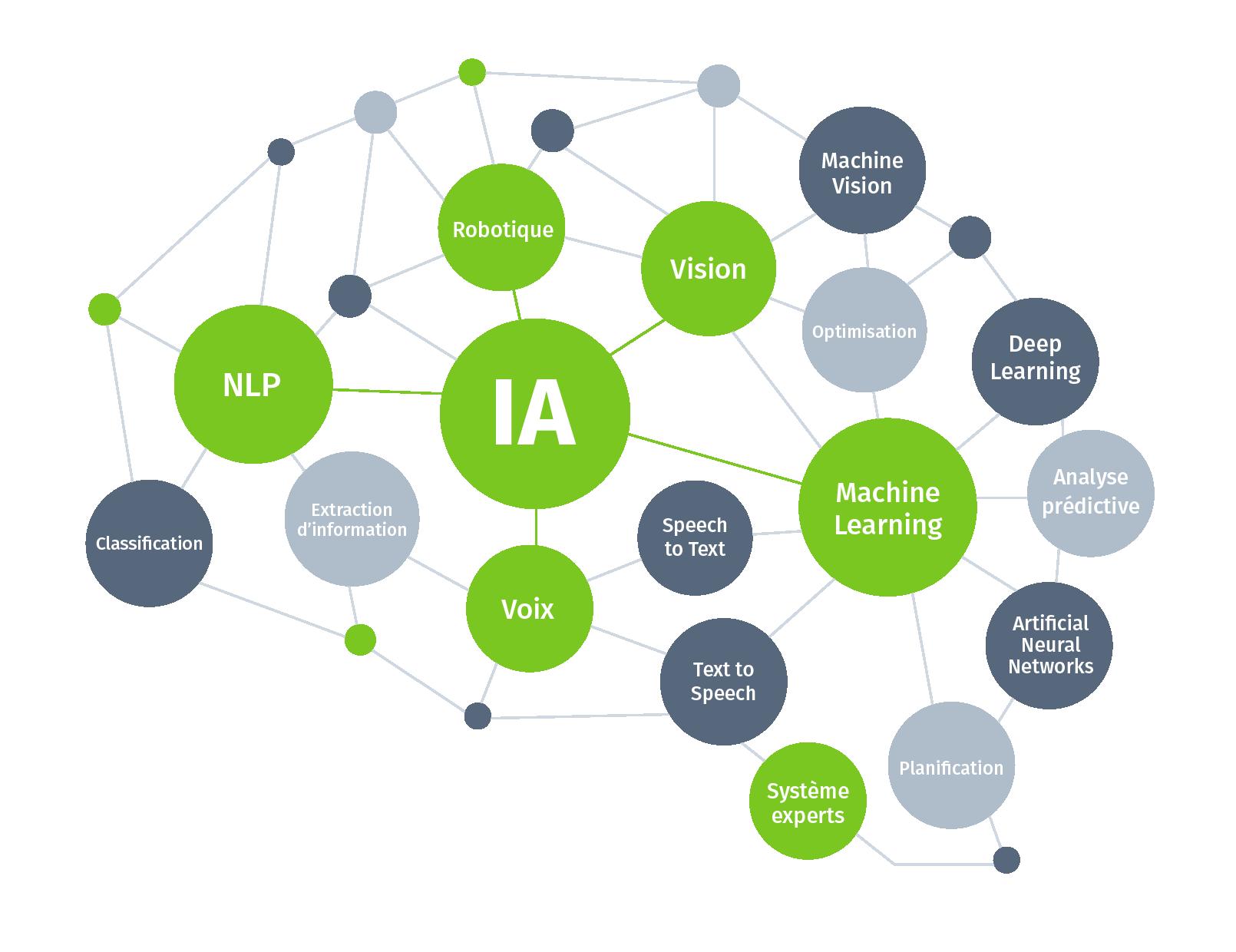 IA brain illustration