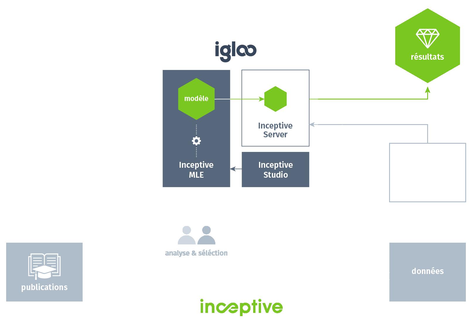 Igloo plateforme propriétaire de Machine Learning. Schéma de fonctionnement