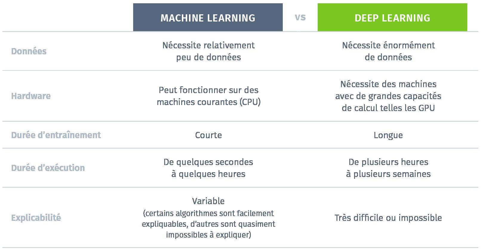 Tableau de comparaison Deep Learning/Machine Learning