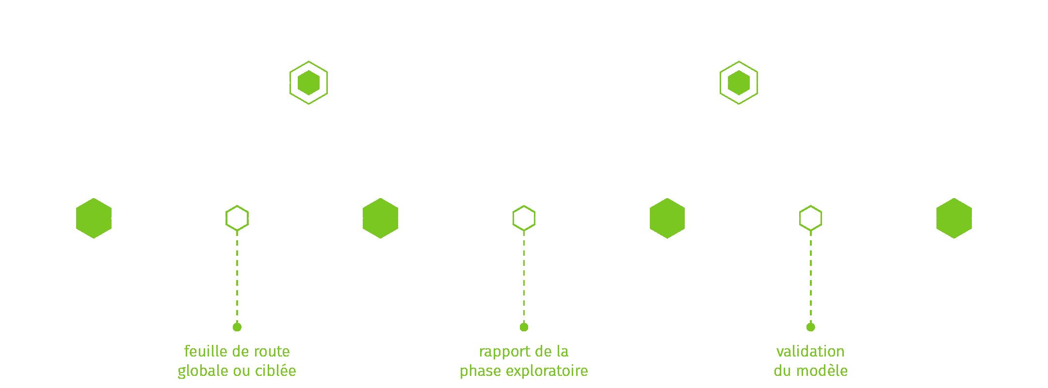 Process Inceptive, schéma de déroulement d'un projet IA