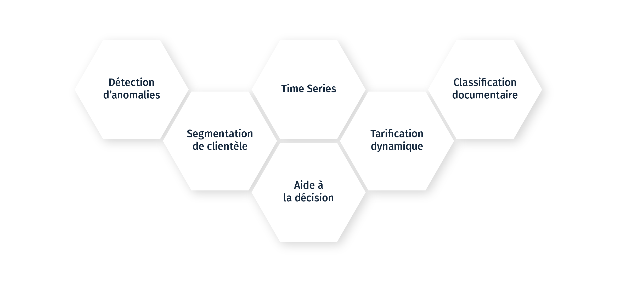 Usages des solutions Machine Learning et IA