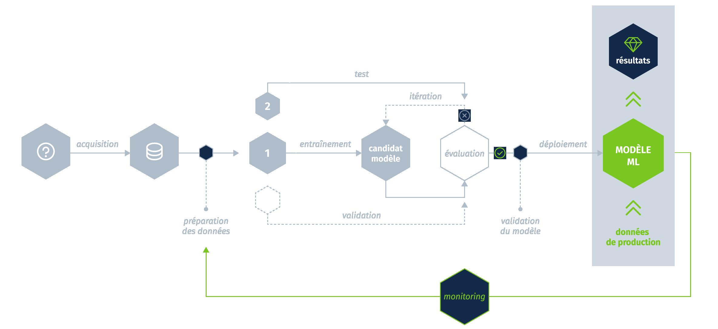 Ingénierie Machine Learning et IA, schéma création d'un modèle de Machine Learning